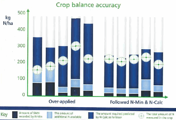 Crop balance accuracy