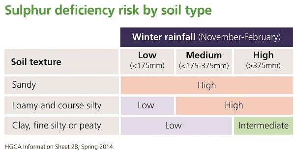 Sulphur fertiliser and soil types