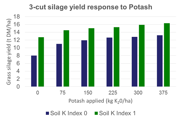 3-cut silage yield response to Potash