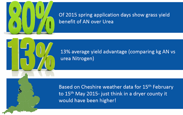 Cheshire weather data vs the use of urea