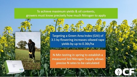 N-Min to assess Soil Nitrogen Supply