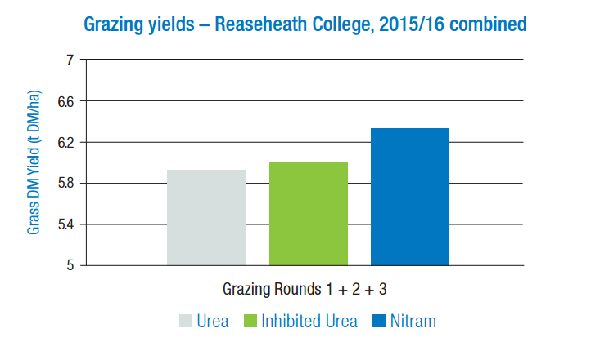 Grazing yields- Reaseheath College- Nitram vs urea